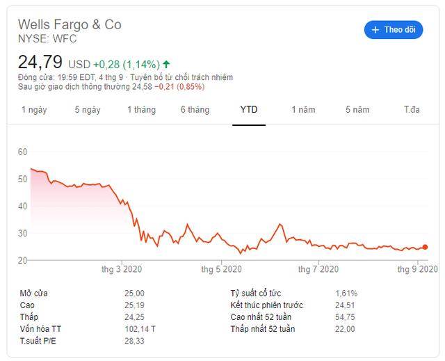Warren Buffett tiếp tục thoái vốn khỏi ngân hàng - Ảnh 1.
