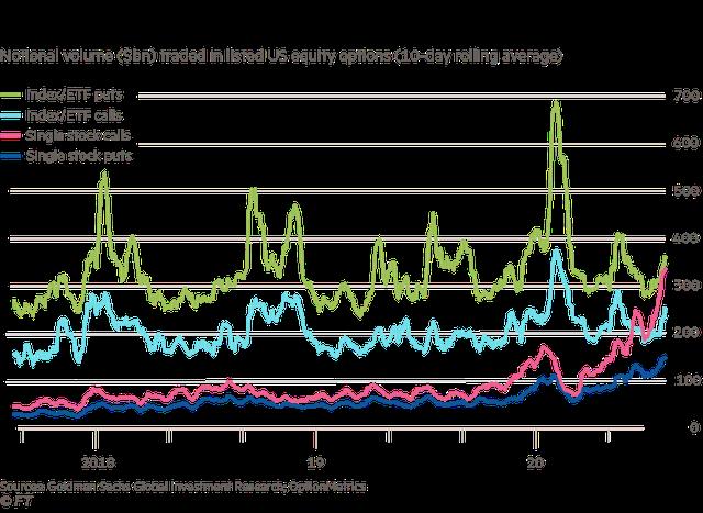 """Financial Times: SoftBank, """"cá voi Nasdaq"""" đã kích động cuộc biểu tình của nhóm cổ phiếu công nghệ Mỹ - Ảnh 1."""
