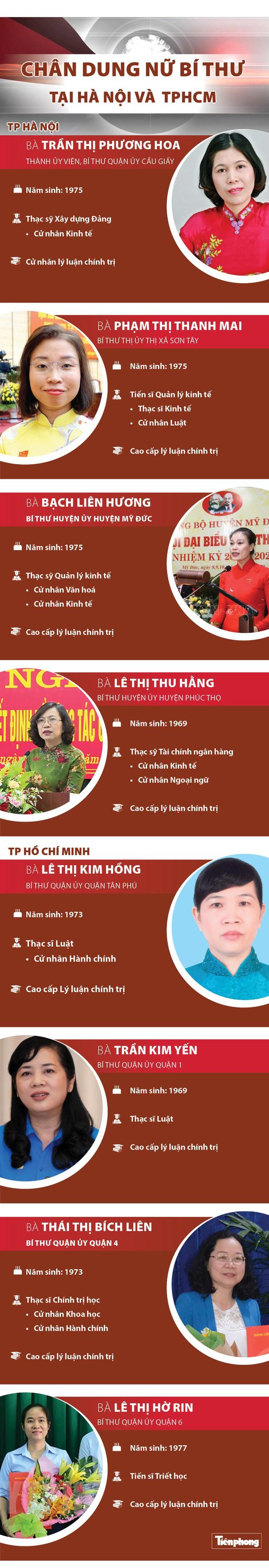 Chân dung 8 nữ Bí thư tại Hà Nội và TPHCM - Ảnh 1.