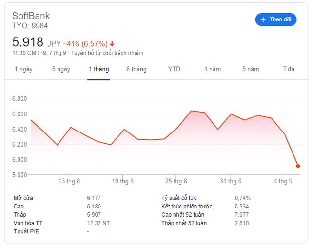 Cổ phiếu SoftBank mất 7% giá trị sau thông tin CEO chơi liều với công cụ phái sinh - Ảnh 1.