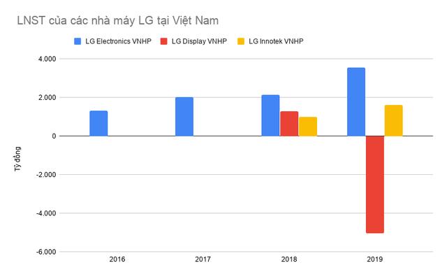 Chọn Việt Nam là một trong những điểm đến để cứu vãn tình hình, nhưng chỉ 2/3 nhà máy của LG có KQKD tăng trưởng, một nhà máy đang lỗ nặng - Ảnh 4.