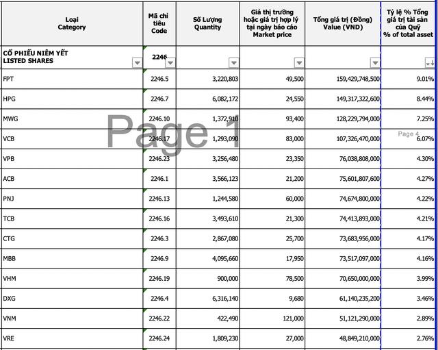 Thêm một tổ chức liên quan Dragon Capital đăng ký mua 15,5 triệu chứng chỉ quỹ Đầu tư cổ phiếu Việt Nam chọn lọc (VFMVSF) - Ảnh 1.