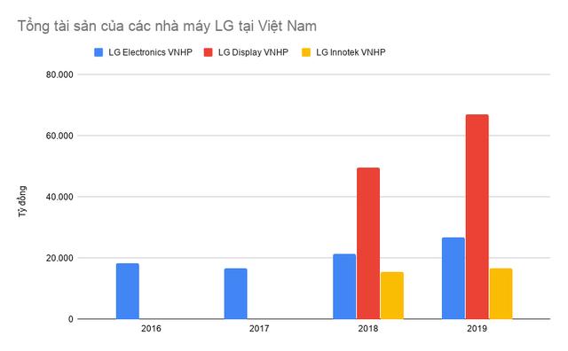 Chọn Việt Nam là một trong những điểm đến để cứu vãn tình hình, nhưng chỉ 2/3 nhà máy của LG có KQKD tăng trưởng, một nhà máy đang lỗ nặng - Ảnh 2.