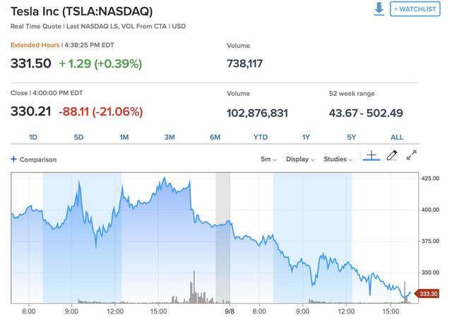 Cổ phiếu Tesla có phiên lao dốc mạnh nhất trong lịch sử, nhưng đáng nói là Elon Musk đã hoàn tất bán cổ phiếu mới và thu về 5 tỷ USD từ tuần trước - Ảnh 1.