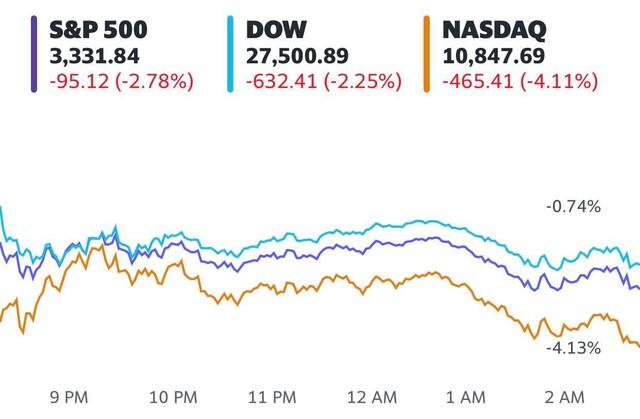Cổ phiếu công nghệ bị bán tháo mạnh, Dow Jones mất hơn 600 điểm, Nasdaq rơi vào vùng điều chỉnh - Ảnh 1.