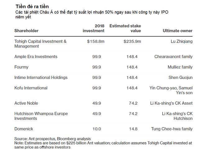 Tiền đẻ ra tiền, 7 tài phiệt Châu Á có thể gấp rưỡi khoản đầu tư ngay sau khi Ant Group của Jack Ma IPO - Ảnh 1.