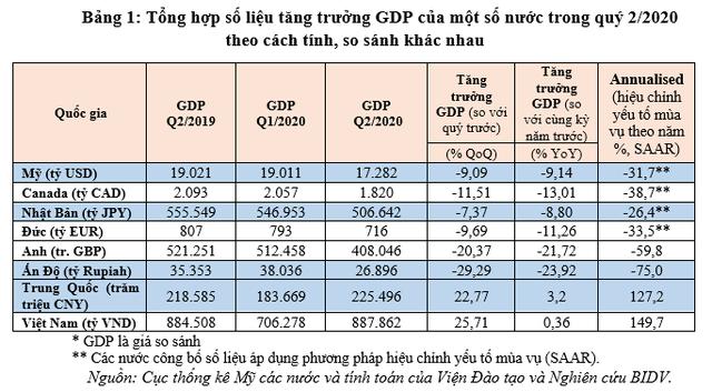 Hiểu sao cho đúng về chỉ số tăng trưởng GDP của các nước? - Ảnh 6.