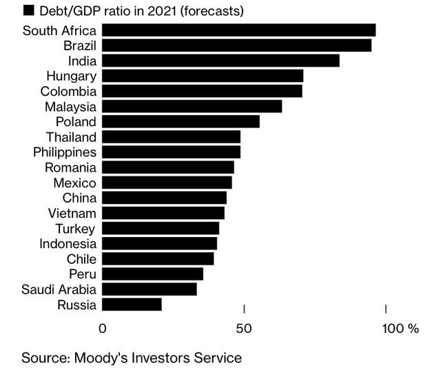 Bloomberg: 4 yếu tố cho thấy Covid-19 tác động không đồng đều lên các nền kinh tế mới nổi - Ảnh 2.