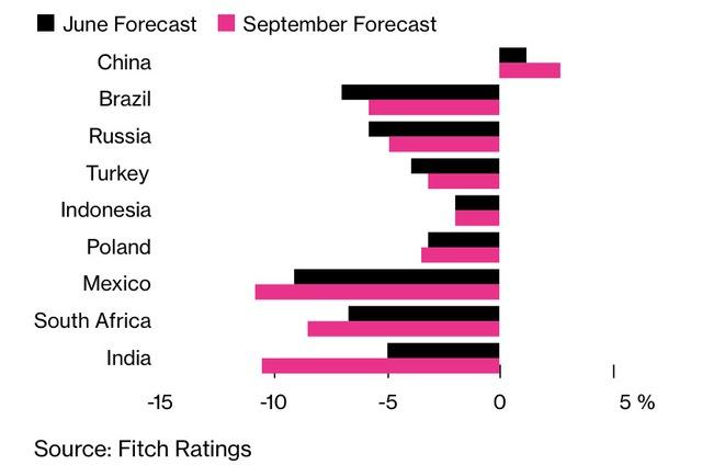 Bloomberg: 4 yếu tố cho thấy Covid-19 tác động không đồng đều lên các nền kinh tế mới nổi - Ảnh 1.