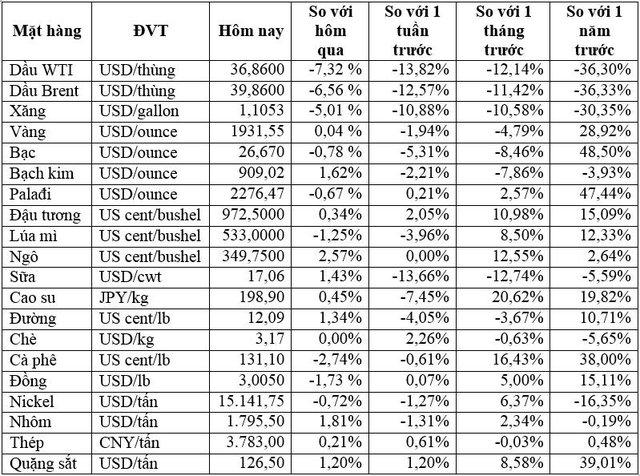 Thị trường ngày 09/9: Dầu WTI lao dốc gần 8%, vàng đảo chiều tăng - Ảnh 1.