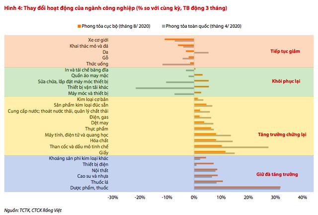 Chứng khoán Rồng Việt: GDP nửa cuối năm 2020 có thể tăng trưởng đến 3% - Ảnh 2.