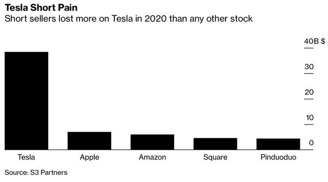 Giới bán khống cổ phiếu Tesla mất trắng 38 tỷ USD trong năm 2020 - Ảnh 1.