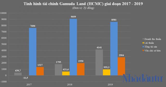 Vì sao lãi khủng, Gamuda vẫn nợ thuế nửa nghìn tỷ? - Ảnh 1.
