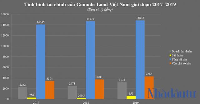 Vì sao lãi khủng, Gamuda vẫn nợ thuế nửa nghìn tỷ? - Ảnh 2.