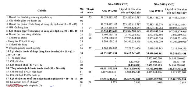 Thủy điện Sê San 4A (S4A): Quý 4 lãi 58 tỷ đồng tăng 32% so với cùng kỳ - Ảnh 1.