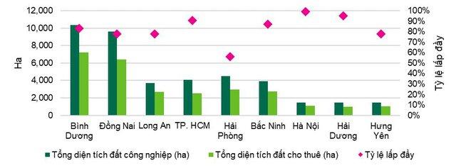 Bất động sản công nghiệp Việt Nam vẫn trên đà tăng giá - Ảnh 1.
