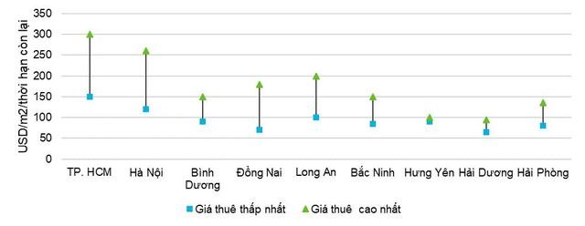 Bất động sản công nghiệp Việt Nam vẫn trên đà tăng giá - Ảnh 2.