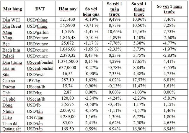 Thị trường ngày 12/1: Giá dầu diễn biến trái chiều, vàng thấp nhất 6 tuần - Ảnh 1.