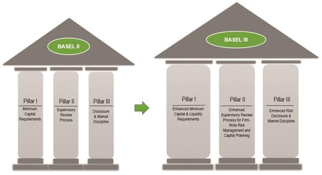 Hoàn thành sớm Basel II, ngân hàng tiến đến Basel III - Ảnh 1.