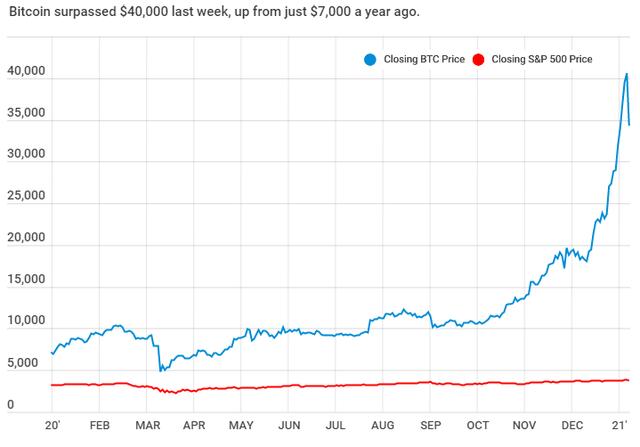 Tăng bùng nổ trong thời gian qua, Bitcoin đã giúp những nhà đầu tư thắng đậm nhất trở thành tỷ phú - Ảnh 1.