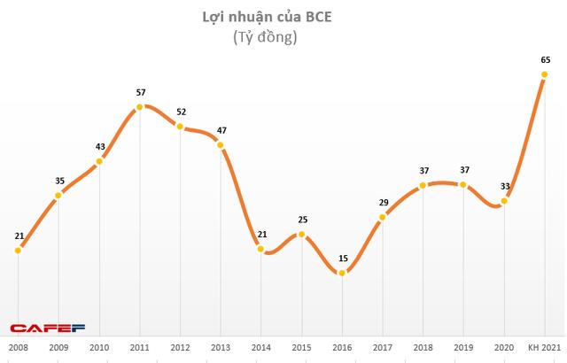 Xây dựng và Giao thông Bình Dương (BCE): Năm 2020 ước lãi 33 tỷ đồng, giảm 10% so với cùng kỳ - Ảnh 1.