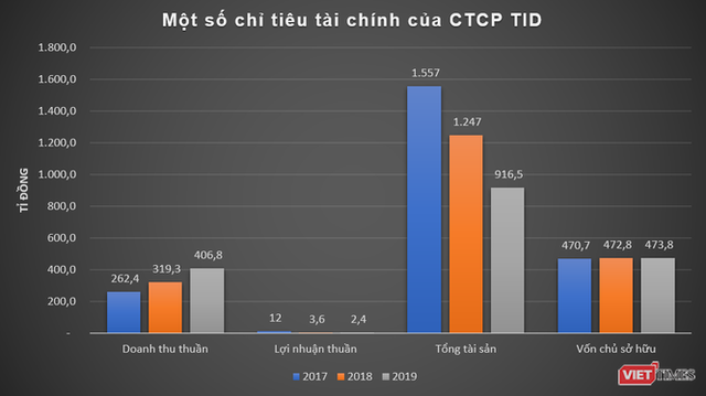 Cách TID Group vào dự án 175 Nguyễn Thái Học  - Ảnh 1.