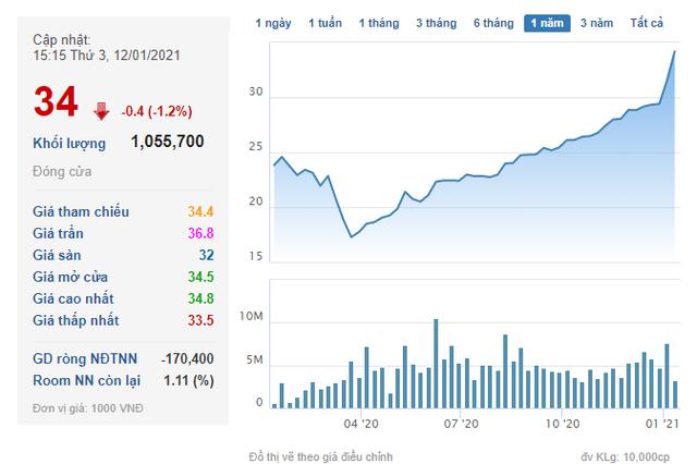 NLG liên tục tăng, các lãnh đạo Nam Long đua nhau mang cổ phiếu ra bán chốt lãi - Ảnh 1.