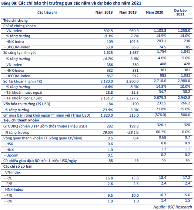 """BSC: """"Lãi suất thấp sẽ giữ chân NĐT trong nước, VN-Index bứt phá vượt 1.250 điểm trong năm 2021"""" - Ảnh 1."""