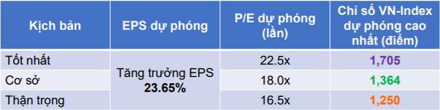 Chứng khoán Yuanta dự báo VN-Index có thể cán mốc 1.705 điểm trong năm 2021 - Ảnh 1.