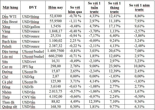 Thị trường ngày 14/1: Giá dầu quay đầu giảm trong khi đồng, đường, cao su và nhiều mặt hàng khác đồng loạt tăng - Ảnh 1.