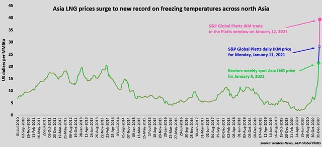 Lạnh giá ở Châu Á và Âu đẩy giá khí gas tăng hơn 1000% đạt 29 USD/mmBtu - Ảnh 1.