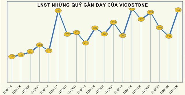 Vicostone (VCS) chốt danh sách cổ đông dùng 4,8 triệu cổ phiếu quỹ chia thưởng - Ảnh 1.