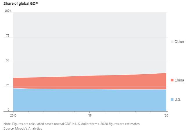 Là nền kinh tế lớn duy nhất tăng trưởng trong năm 2020, Trung Quốc băng băng tiến về phía trước trong khi một loạt nước lớn lao đao - Ảnh 2.