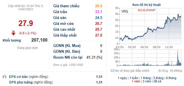 Cổ phiếu x3, Vinaruco (VRG) báo lãi vỏn vẹn 160 triệu đồng quý 4 - Ảnh 1.