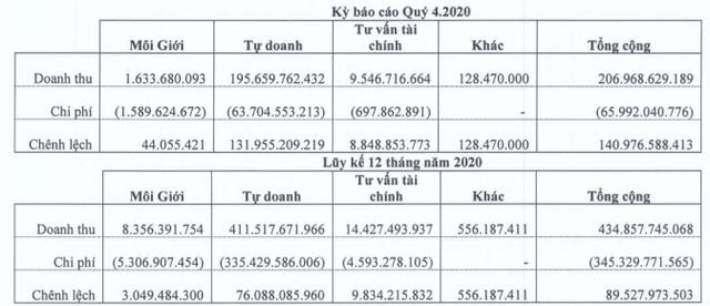 Chứng khoán Bảo Minh (BMS) lãi hơn trăm tỷ quý 4, cả năm lãi 46 tỷ đồng - Ảnh 2.