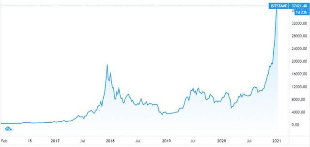 """UBS Wealth: """"Giá tiền ảo có thể rớt về 0"""" - Ảnh 1."""