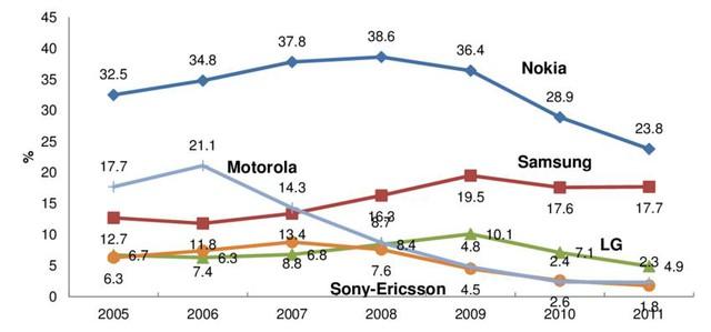 Motorola: Từ đỉnh cao danh vọng đến bán mình - Ảnh 5.
