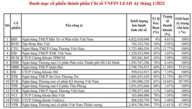 TPB chính thức lọt vào danh mục VN30 và VNFinLead trong kỳ cơ cấu tháng 1/2021 - Ảnh 3.