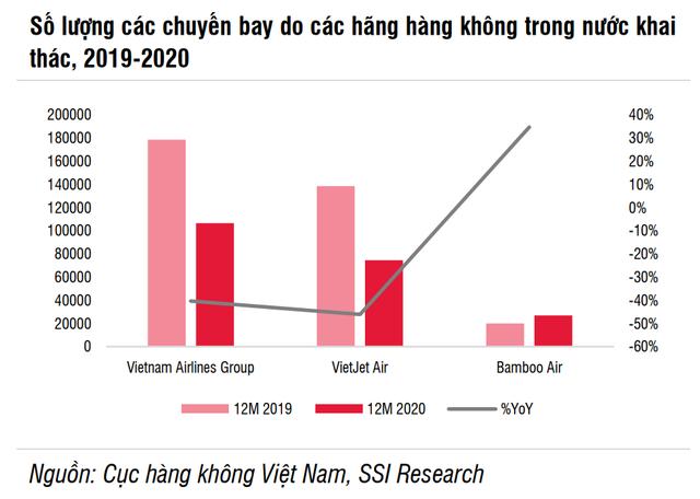 SSI Research: Ngành hàng không có thể phục hồi vào nửa cuối năm 2021 - Ảnh 1.