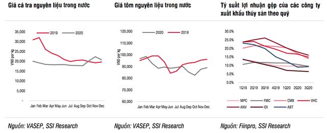 Ngành thủy sản năm 2021 và độ nhạy với dịch Covid-19 - Ảnh 2.