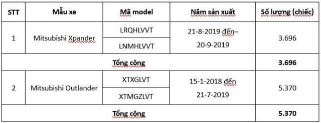 Mitsubishi tại Việt Nam triệu hồi hơn 9.000 xe Xpander và Outlander - Ảnh 2.