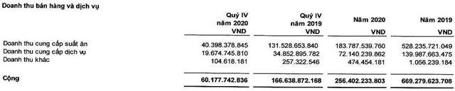 Đại dịch Covid 19 khiến Suất ăn Hàng không Nội Bài (NCS) lỗ 52 tỷ đồng trong năm 2020 - Ảnh 1.