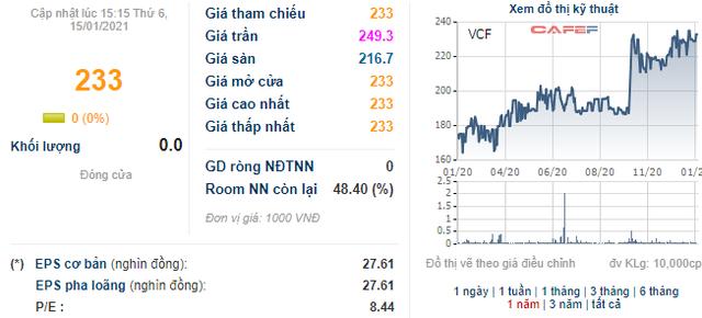 Soi biến động giá những cổ phiếu có thị giá đắt đỏ nhất sàn chứng khoán - Ảnh 4.