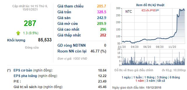 Soi biến động giá những cổ phiếu có thị giá đắt đỏ nhất sàn chứng khoán - Ảnh 1.