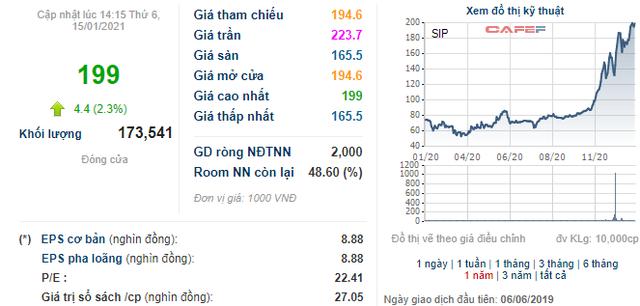 Soi biến động giá những cổ phiếu có thị giá đắt đỏ nhất sàn chứng khoán - Ảnh 3.