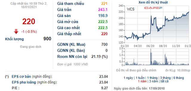 Soi biến động giá những cổ phiếu có thị giá đắt đỏ nhất sàn chứng khoán - Ảnh 6.
