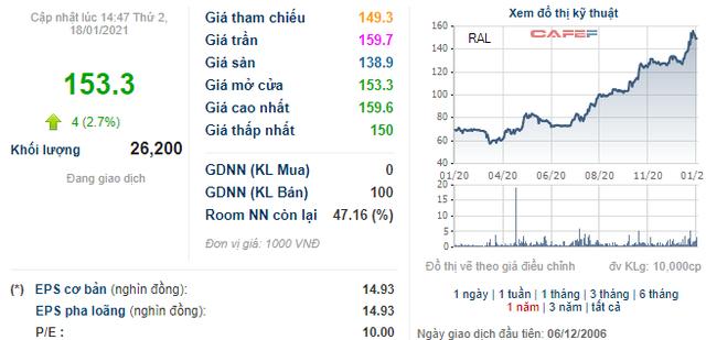 Soi biến động giá những cổ phiếu có thị giá đắt đỏ nhất sàn chứng khoán - Ảnh 11.