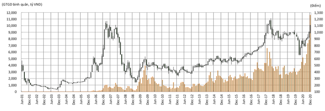 Liên tục thăng hoa và phá kỷ lục, khi nào sự hấp dẫn của thị trường chứng khoán sẽ kết thúc? - Ảnh 3.
