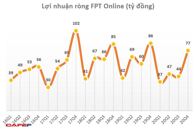 FPT Online lãi trước thuế 255 tỷ đồng, không hoàn thành kế hoạch năm 2020 - Ảnh 1.