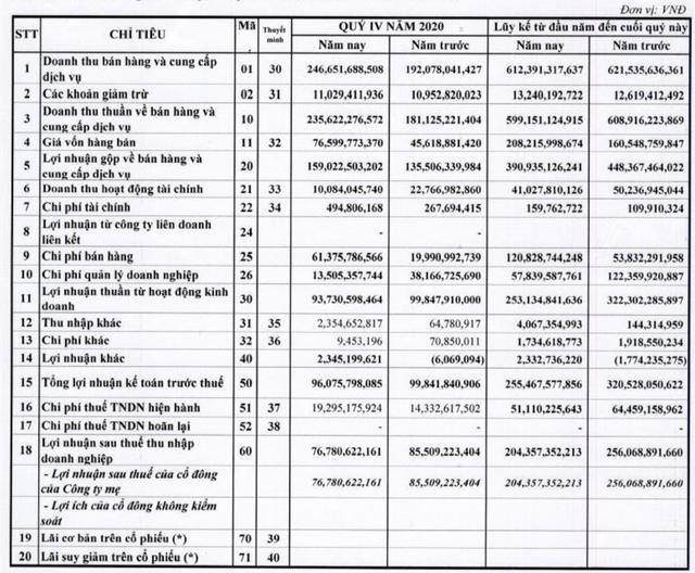 FPT Online lãi trước thuế 255 tỷ đồng, không hoàn thành kế hoạch năm 2020 - Ảnh 2.